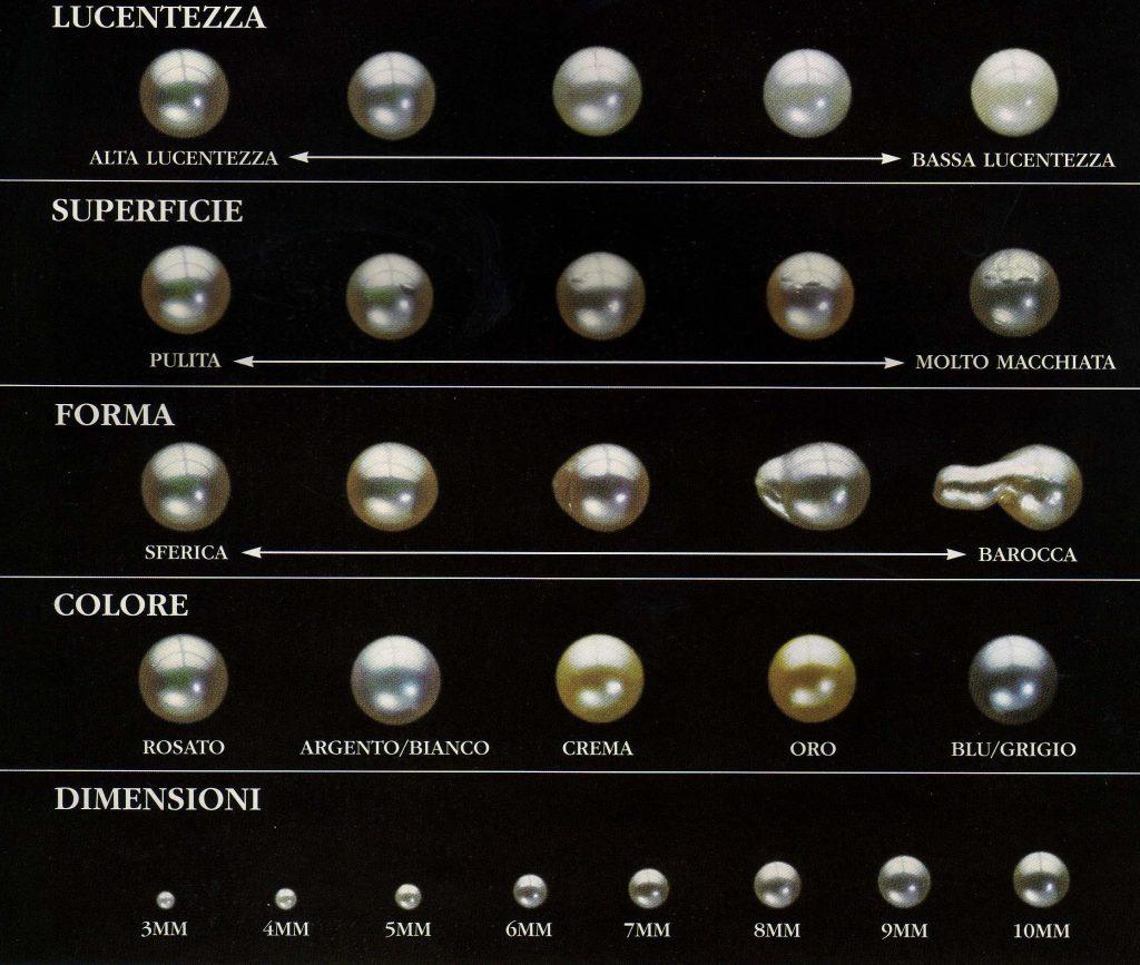 classificazione-delle-perle-coltivate-e1514137196274-1024x867